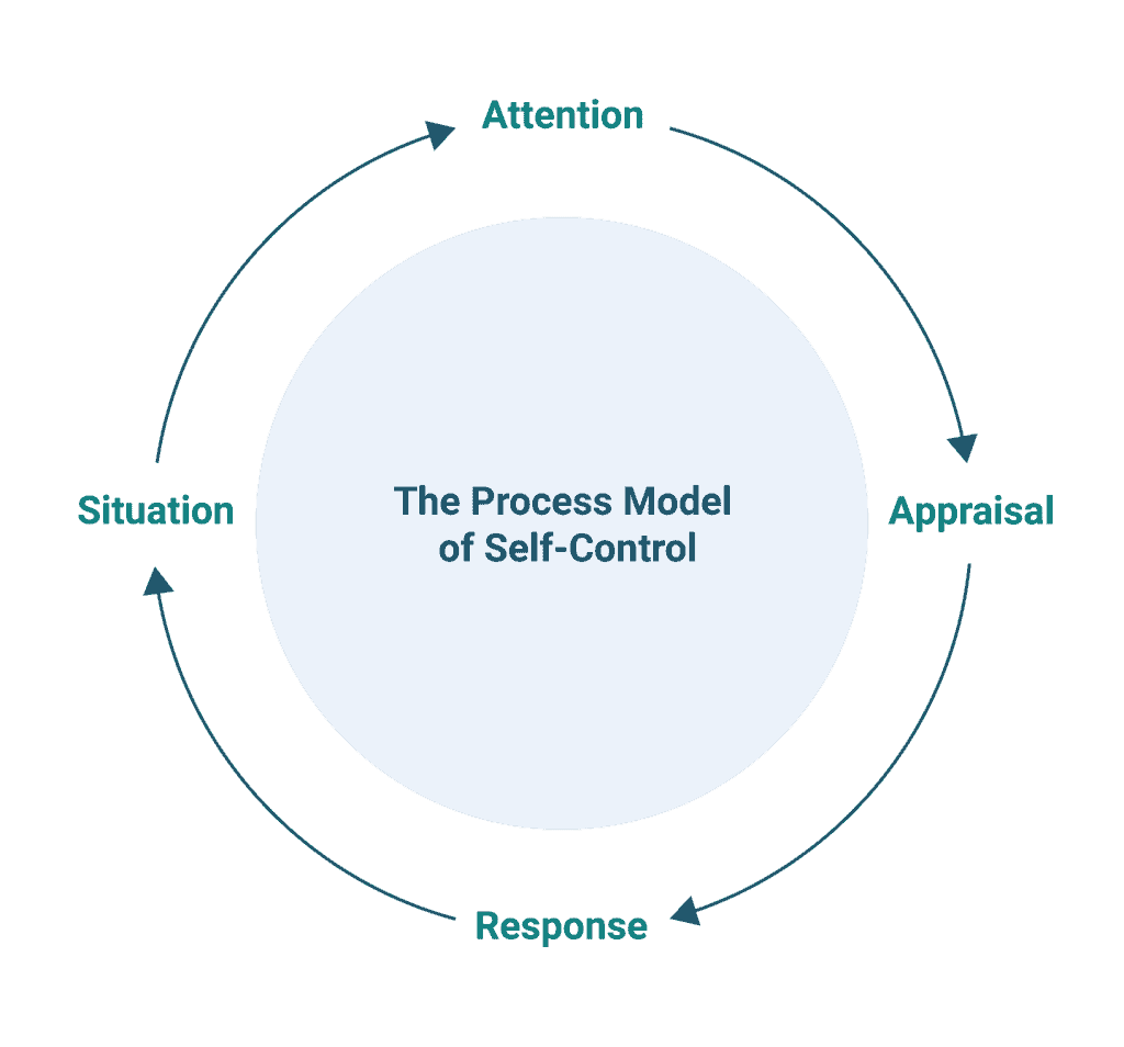 A chart depicting the process model of self-control, showing the four factors: situation, attention, appraisal, and response.